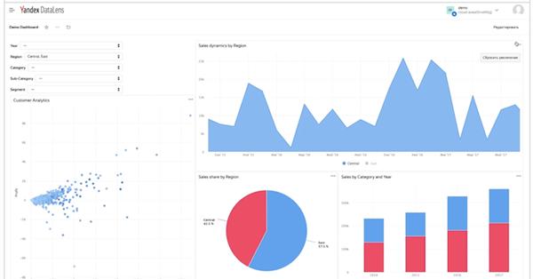 Яндекс запустил сервис для бизнес-аналитики Yandex DataLens