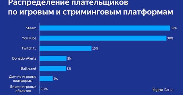 Российские геймеры переводят друг другу 11,6 млрд рублей в год