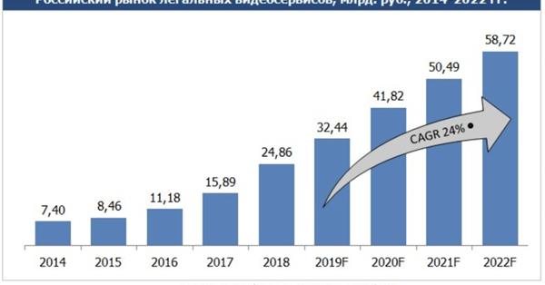 Легальные российские видеосервисы в 2018 году заработали более 24 млрд рублей
