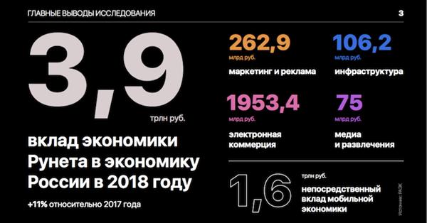 РАЭК: Вклад рунета в российскую экономику превысил 3,9 трлн рублей