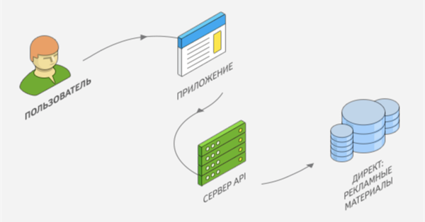 Изменения в сервисеRetargetingLists API Яндекс.Директа