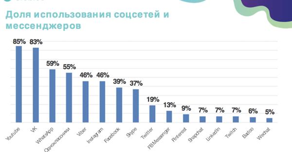 YouTube возглавил топ самых популярных у россиян социальных платформ