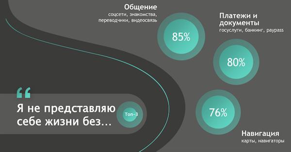Россияне не представляют свою жизнь без соцсетей, навигаторов и интернет-банкинга