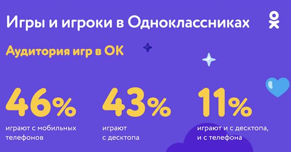 Одноклассники удвоили выплаты создателям мобильных игр