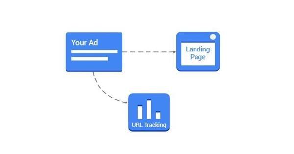 С 31 июля Parallel Tracking станет обязательным для медийных кампаний в Google Ads
