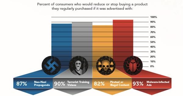 Потребители отказываются от продуктов, рекламируемых рядом с «опасным» контентом