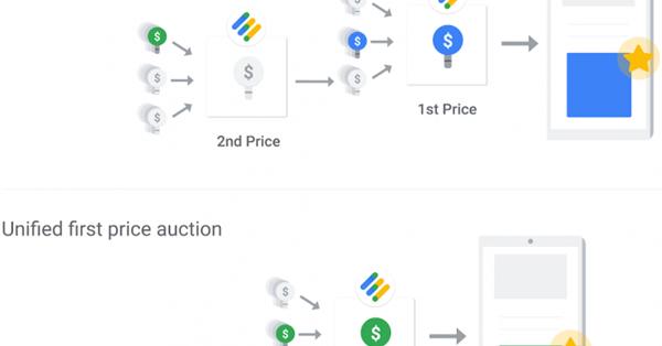 Google начал переход на аукцион первой цены в Ad Manager