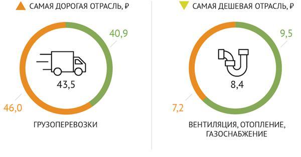 Сколько B2B тратит на рекламу в Яндексе и Google