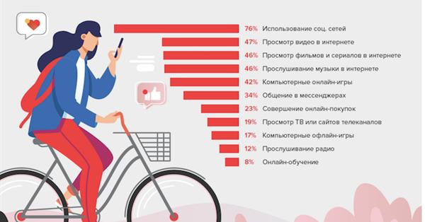Чем занимаются интернет-пользователи летом - исследование