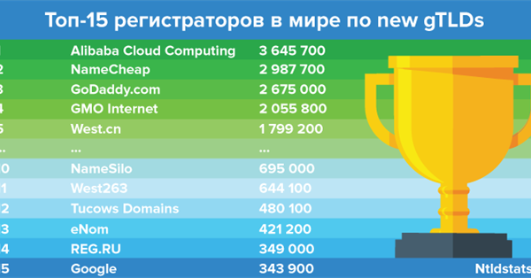 REG.RU опередил регистратора Google по количеству new gTLDs