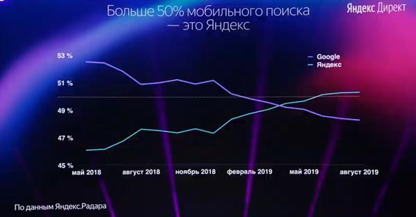 Яндекс обошёл Google по доле мобильного трафика в рунете