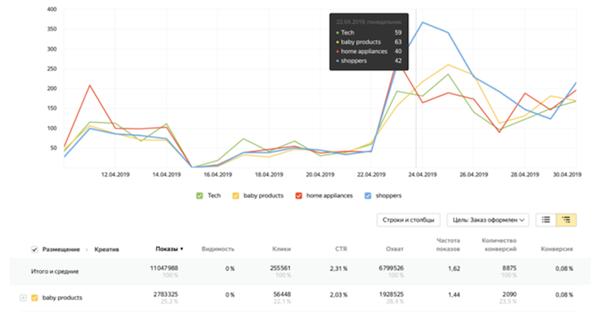 Метрика представила инструмент дляpost-view анализа медийной рекламы