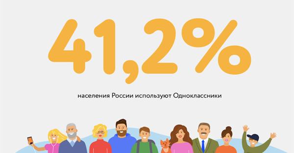 41,2% населения России пользуются Одноклассниками