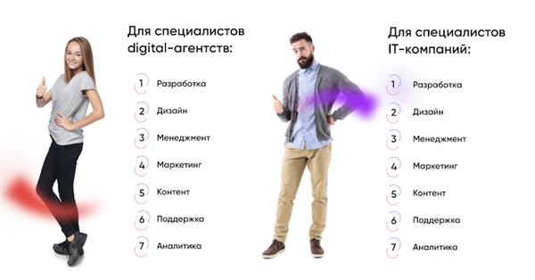 Стартовал конкурс, который выявит молодых профессионалов рунета