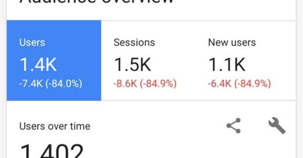 В работе Google Analytics произошёл масштабный сбой