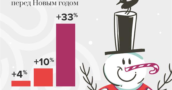 Перед Новым годом рекламодатели на треть увеличивают затраты на продвижение