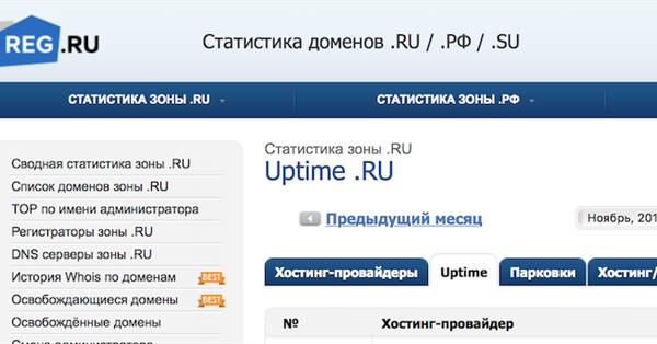 На StatOnline.ru появилась метрика надежности хостинг-провайдеров