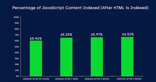 Как быстро Google индексирует JS-контент - исследование