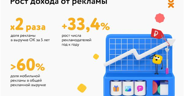 Одноклассники удвоили свои доходы от рекламы