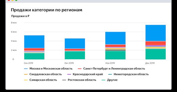 В Яндекс.Маркет Аналитике появились 280 новых категорий товаров