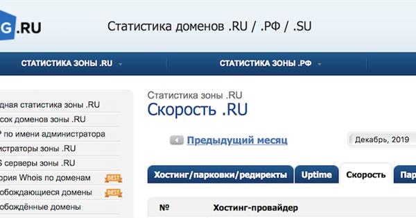 На StatOnline.ru появилась новая метрика: оценка скорости отклика сайтов