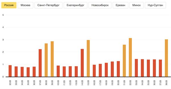Яндекс представил индекс самоизоляции