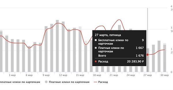 Яндекс.Маркет запустил новую статистику продвижения товаров вличном кабинете