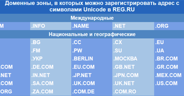 REG.RU начал регистрировать домены на разных языках с Unicode-символами