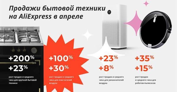 В апреле продажи бытовой техники на AliExpress выросли на 200%
