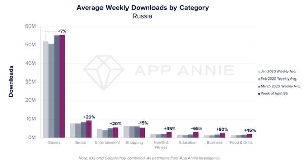 App Annie исследовала  мобильные предпочтения россиян на самоизоляции