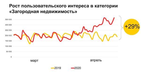 Яндекс зафиксировал всплеск интереса к  товарам для строительства и ремонта