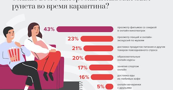 Лекции и онлайн-экскурсии в рунете популярнее онлайн-вечеринок - исследование