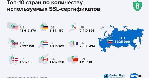 Россия на 9 месте в списке стран по количеству валидных SSL