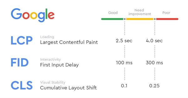 Core Web Vitals: новый фактор ранжирования Google