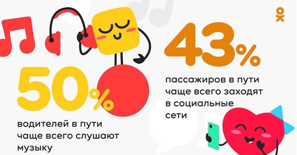Как пользователи рунета проводят время в дороге - исследование