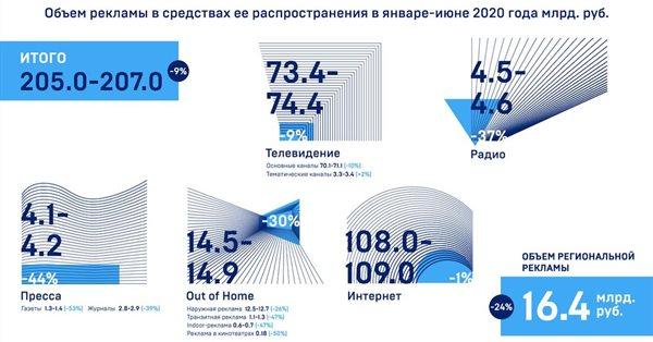 Российский рынок интернет-рекламы сократился на 1% в первом полугодии 2020 года
