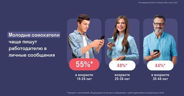 Большинство россиян хотят общаться с потенциальным работодателем в социальных сетях