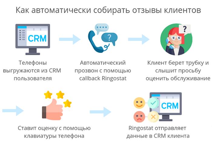 Схема. по которой автоматически собираются отзывы