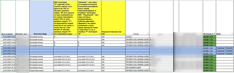 Пример отчета с квалифицированными лидами и их источниками