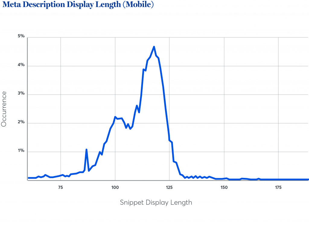 length-mobile