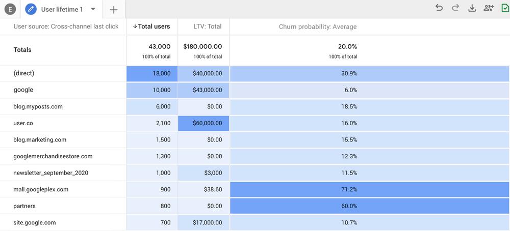 ga-predictive metrics