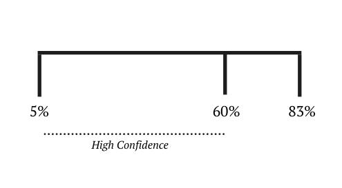 narrow-confidence-interval