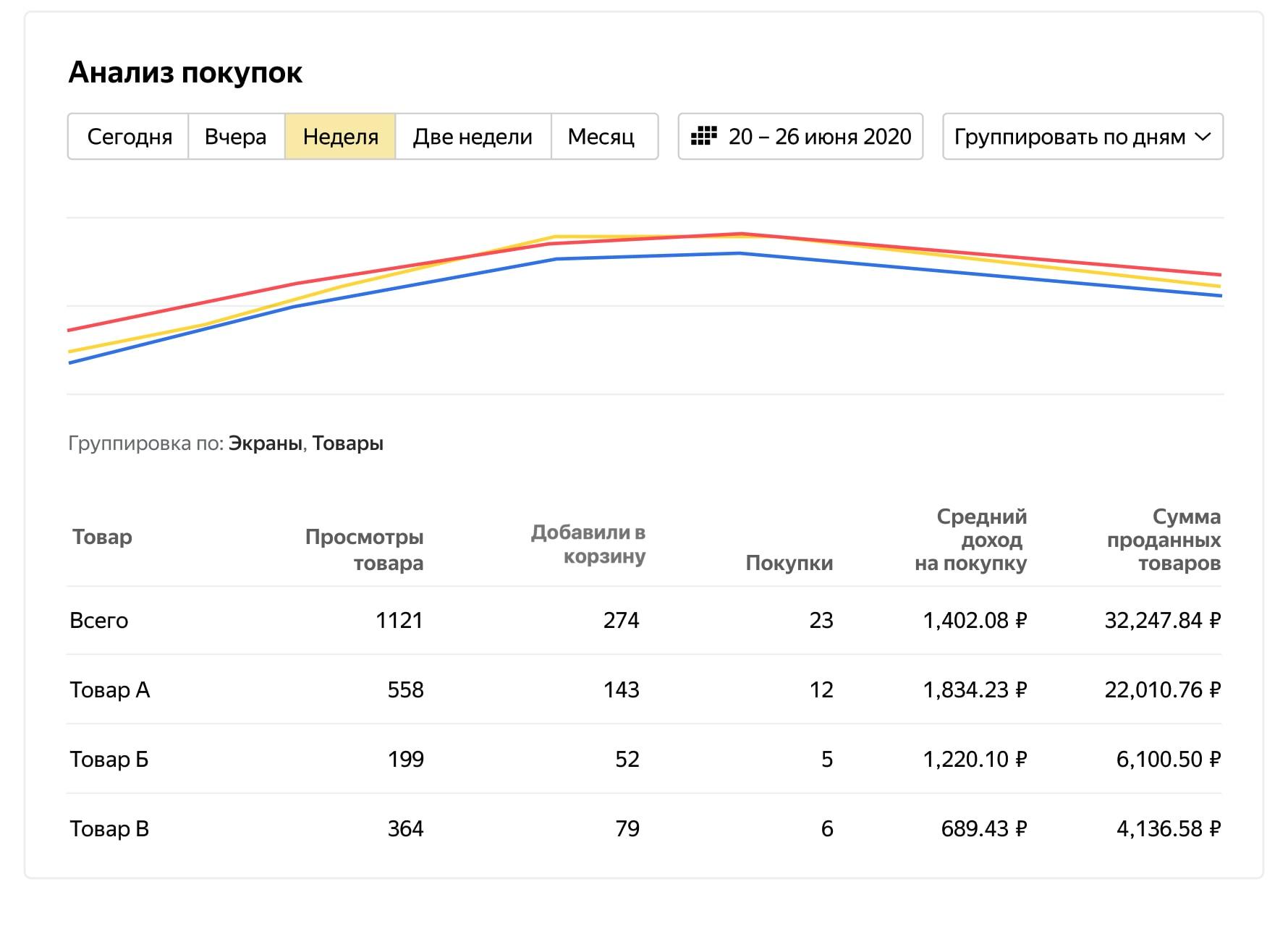 В AppMetrica появился новый отчет «Анализ покупок»