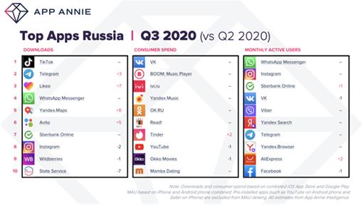Россияне потратили в приложениях $348 млн в 3 квартале 2020 года