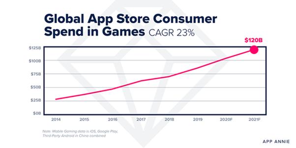 App Annie: что ждет мобильный рынок в 2021 году