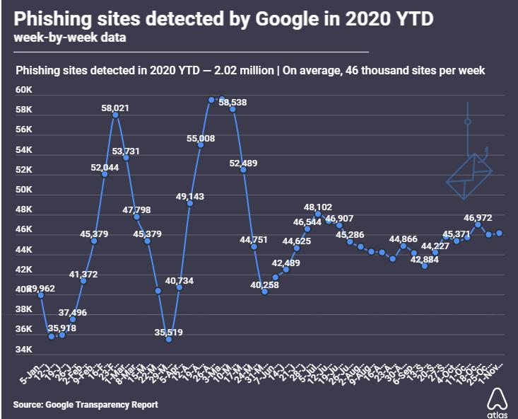 Google выявил рекордные 2 млн фишинговых сайтов в 2020 году