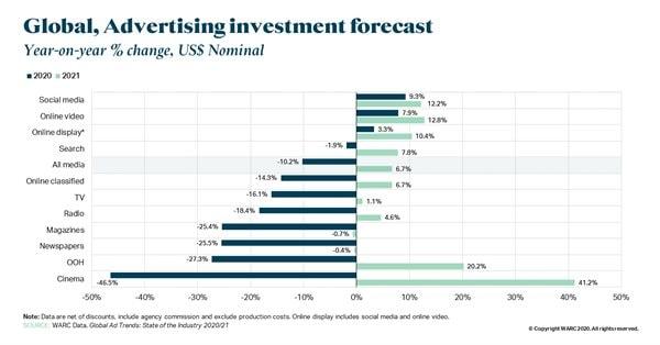 WARC: глобальный рынок рекламы восстановится не раньше 2022 года