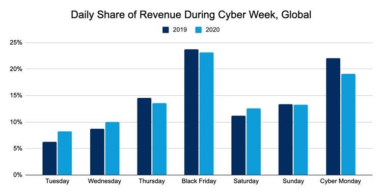 Salesforce: глобальные digital-продажи в кибернеделю 2020 выросли на 36%