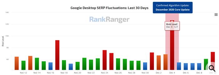Google: запуск декабрьского обновления основного алгоритма пока продолжается