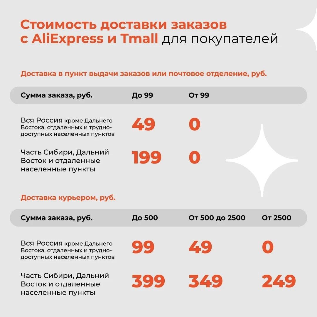 AliExpress существенно снизил цены на доставку для покупателей и продавцов